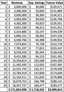 Expense savings scenario