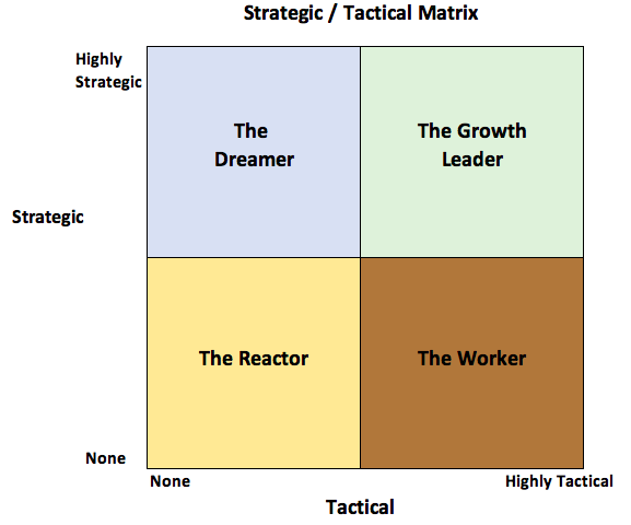 Are You a Reactor, Worker, Dreamer or Leader?